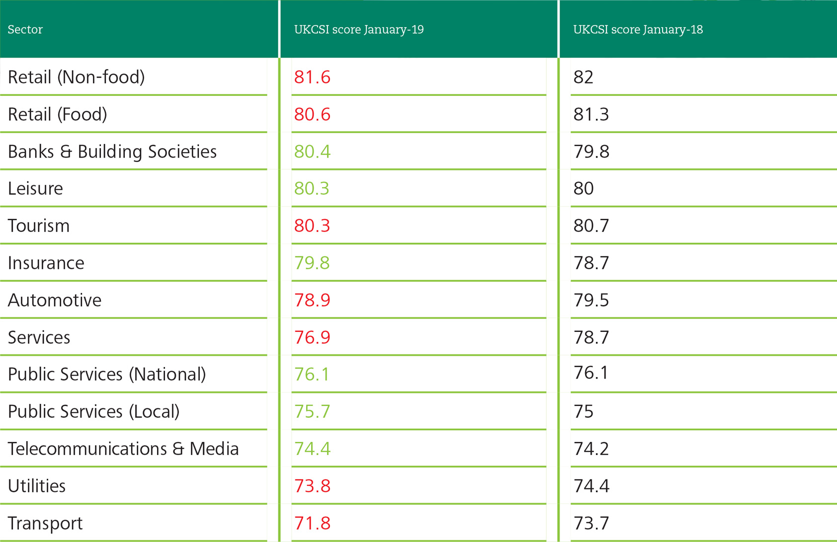 UKCSI Executive Summary Sector Scores